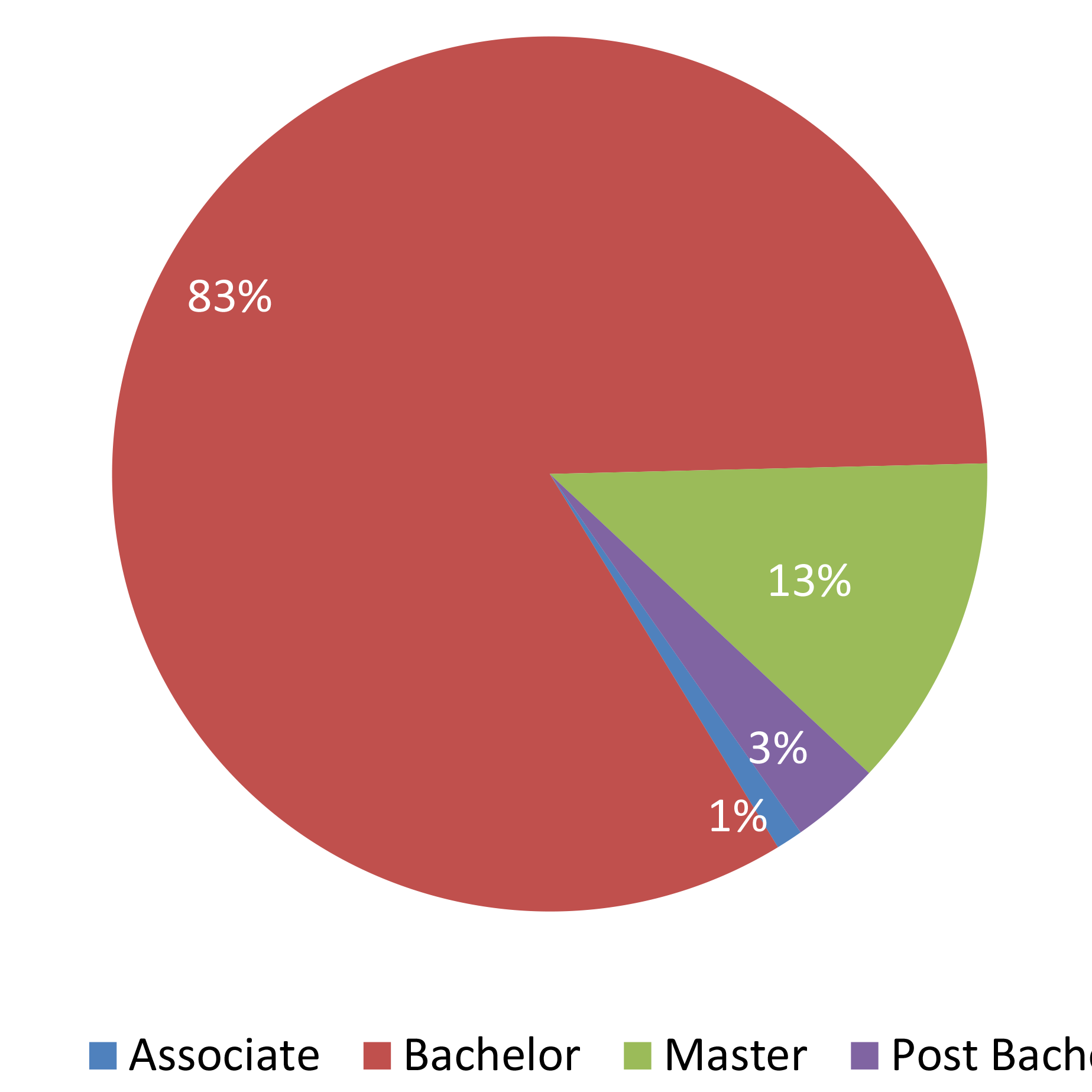 degrees-conferred-pie-beirut.png