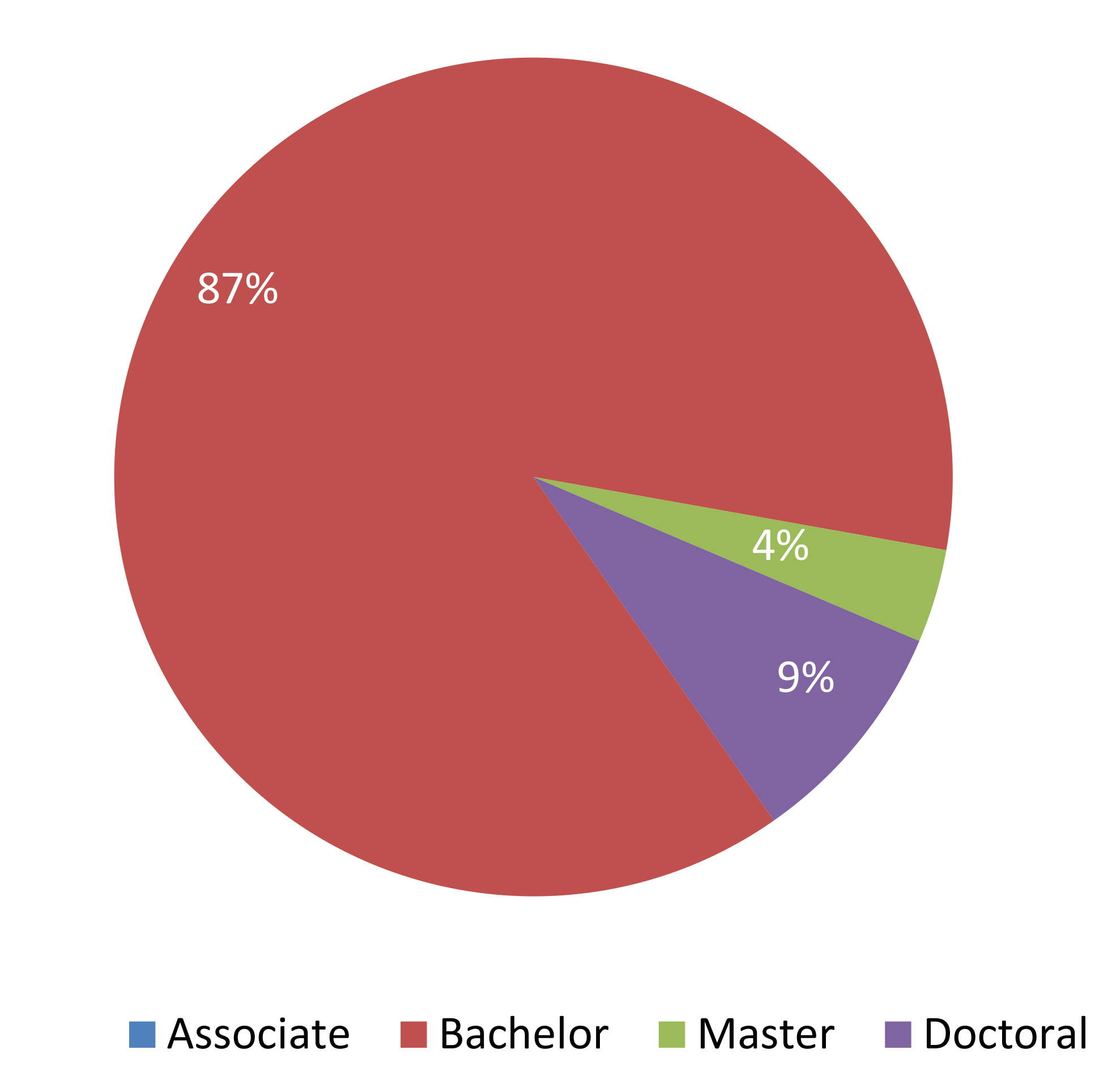 degrees-conferred-pie-byblos.png