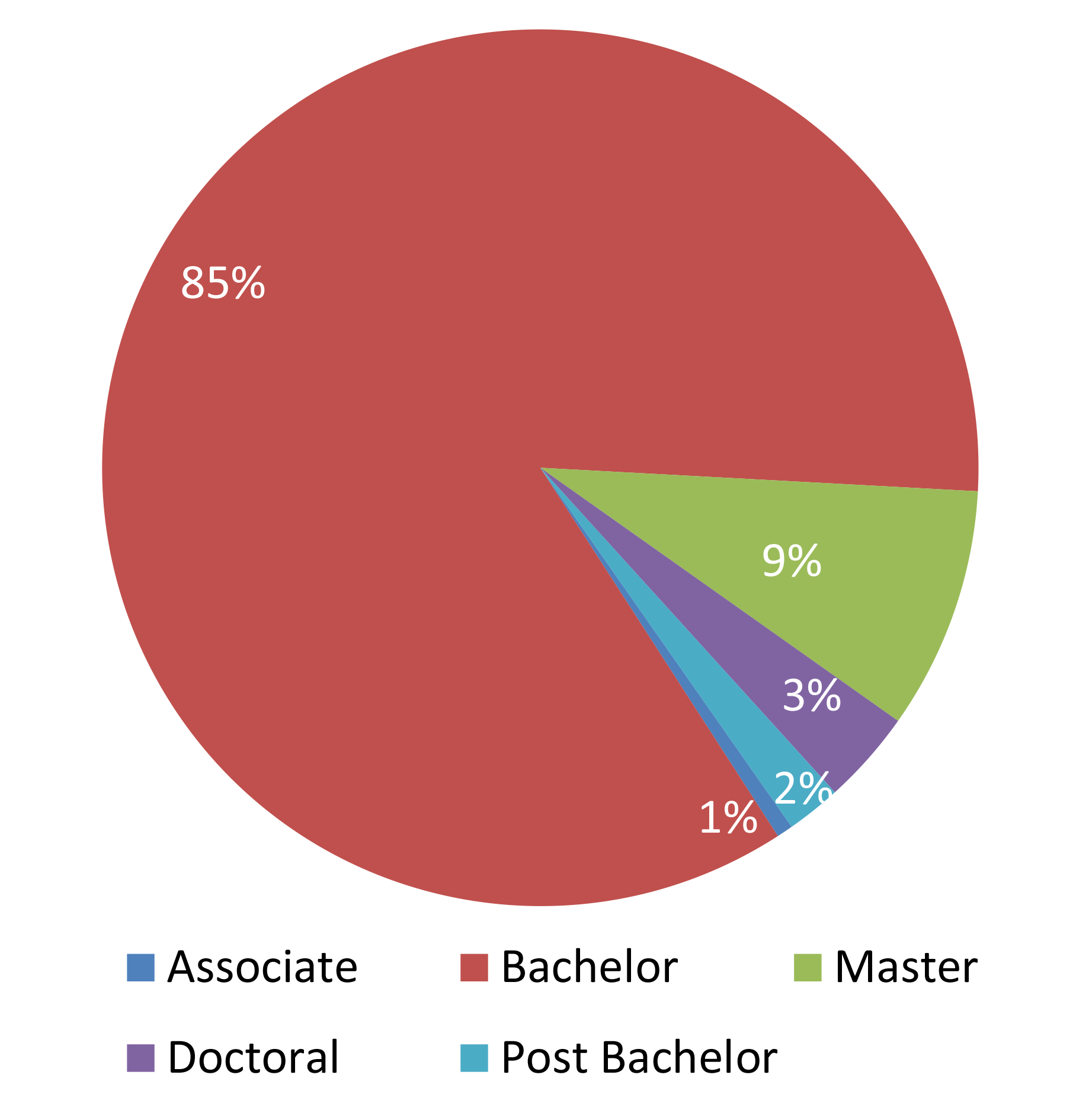 degrees-conferred-pie-uni-wide.png